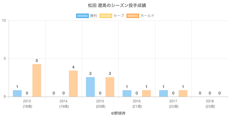 #松田 遼馬のシーズン投手成績