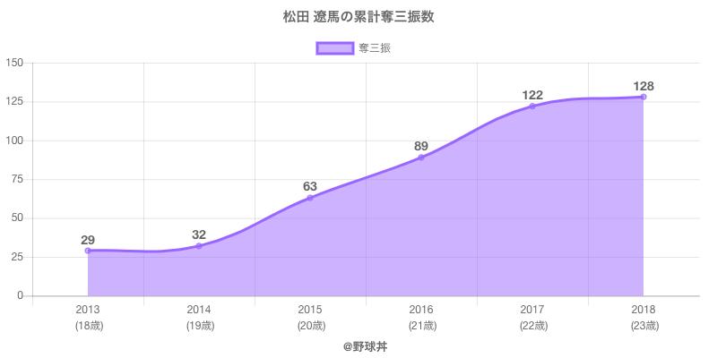 #松田 遼馬の累計奪三振数