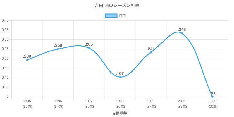 吉田 浩のシーズン打率
