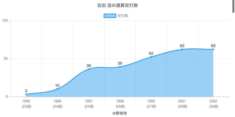 #吉田 浩の通算安打数