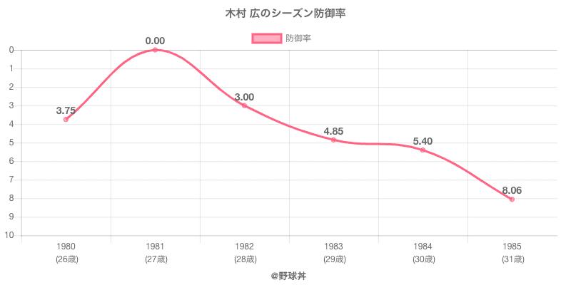 木村 広のシーズン防御率