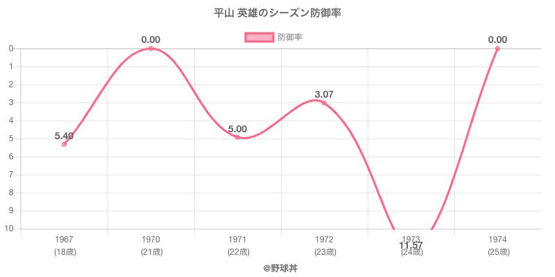 平山 英雄のシーズン防御率