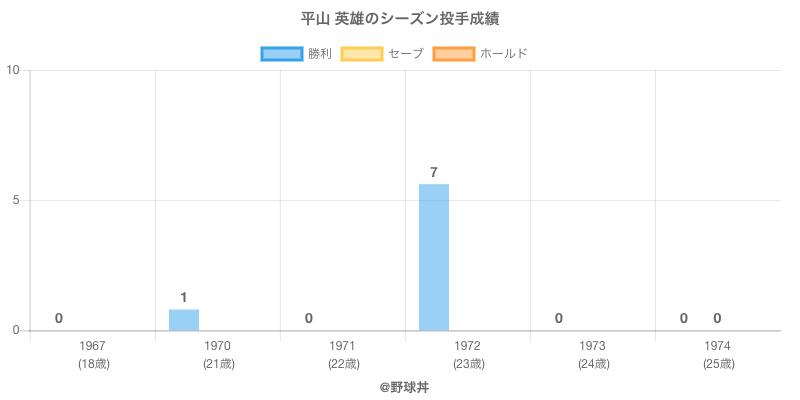 #平山 英雄のシーズン投手成績