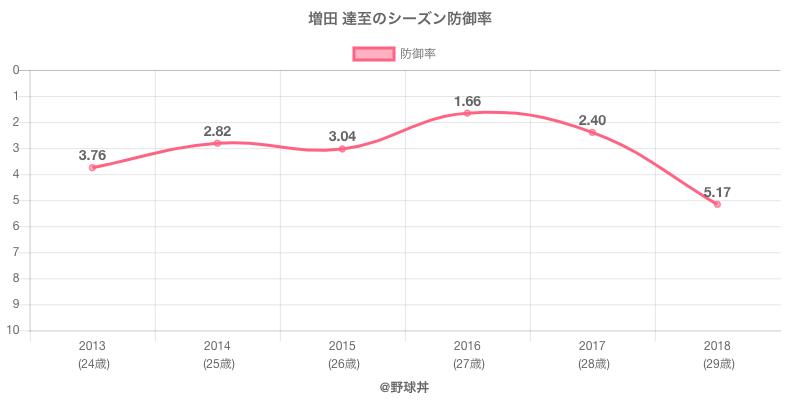 増田 達至のシーズン防御率