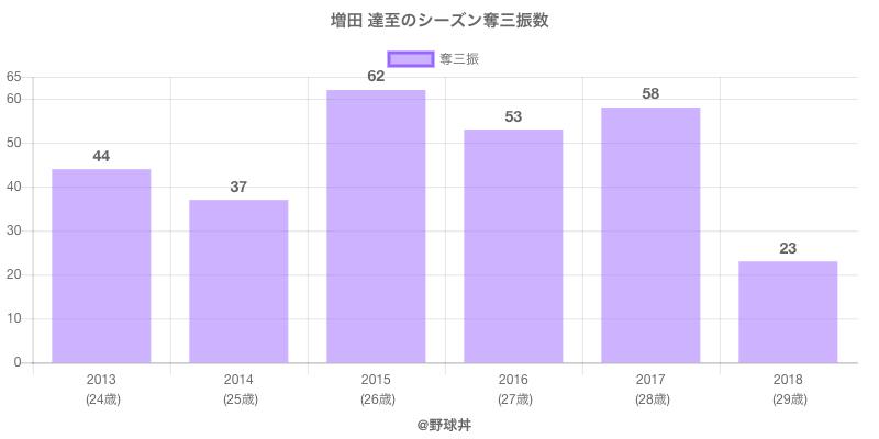 #増田 達至のシーズン奪三振数
