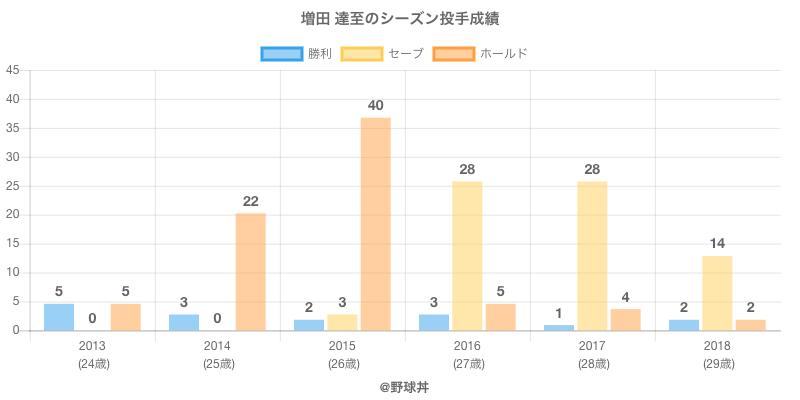 #増田 達至のシーズン投手成績