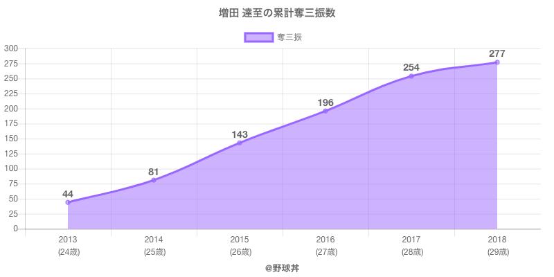 #増田 達至の累計奪三振数