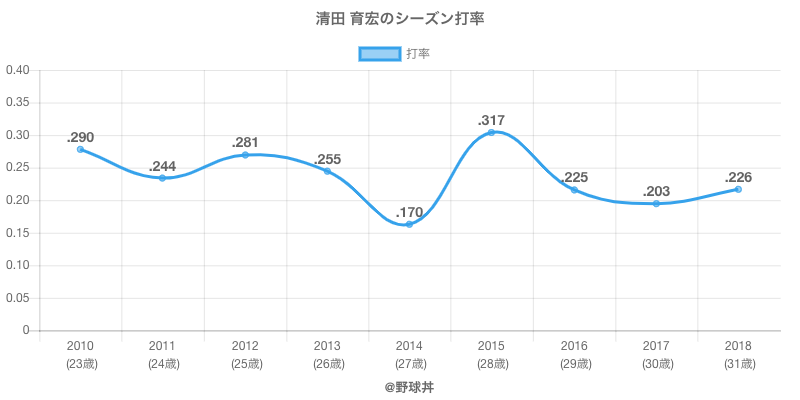 清田 育宏のシーズン打率