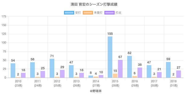 #清田 育宏のシーズン打撃成績