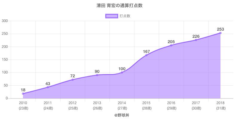 #清田 育宏の通算打点数