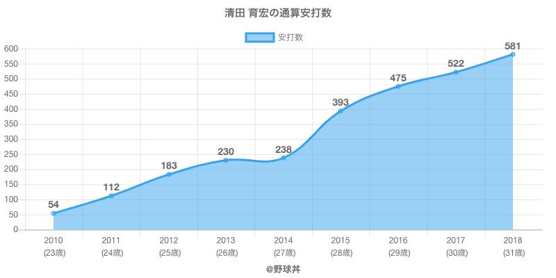 #清田 育宏の通算安打数