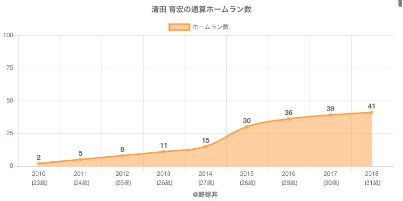 #清田 育宏の通算ホームラン数