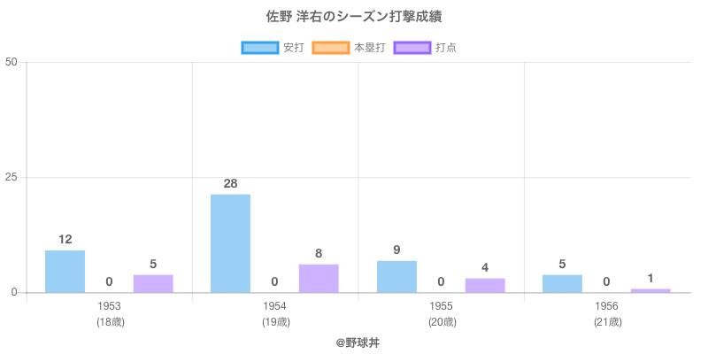 #佐野 洋右のシーズン打撃成績
