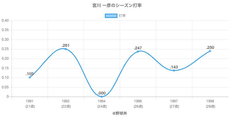 宮川 一彦のシーズン打率