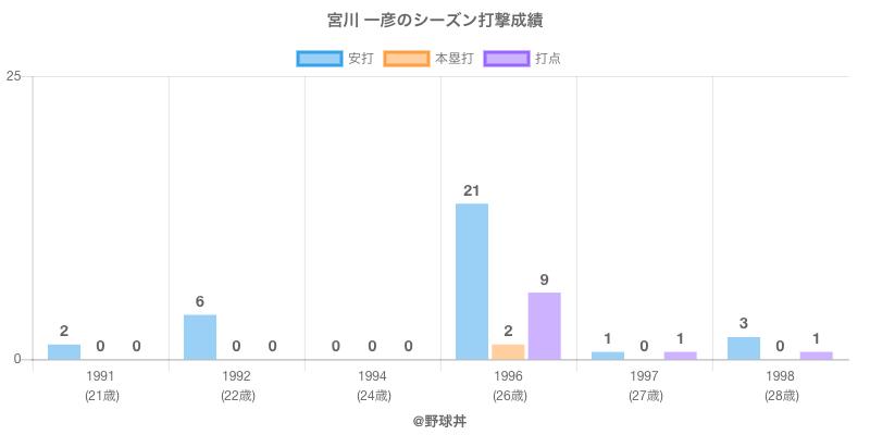 #宮川 一彦のシーズン打撃成績