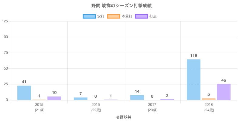 #野間 峻祥のシーズン打撃成績