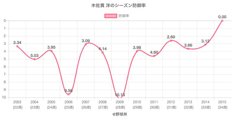 木佐貫 洋のシーズン防御率