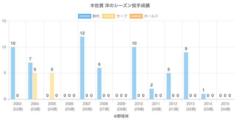 #木佐貫 洋のシーズン投手成績