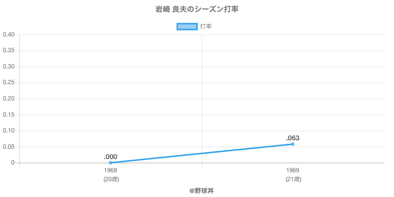 岩崎 良夫のシーズン打率