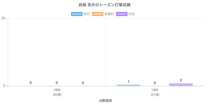 #岩崎 良夫のシーズン打撃成績