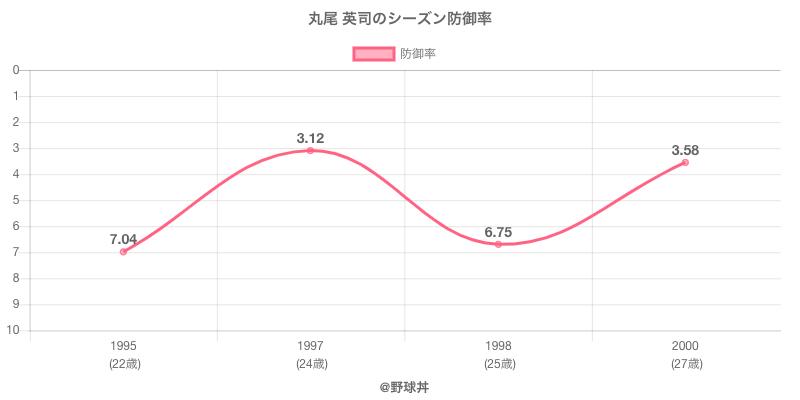 丸尾 英司のシーズン防御率