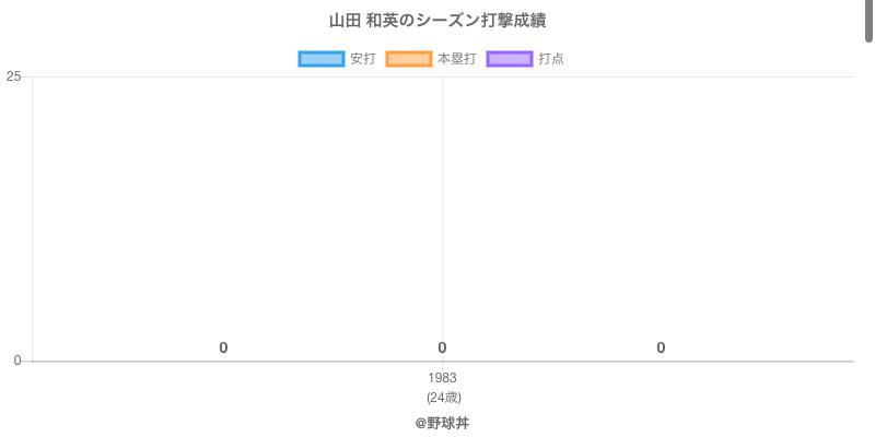 #山田 和英のシーズン打撃成績