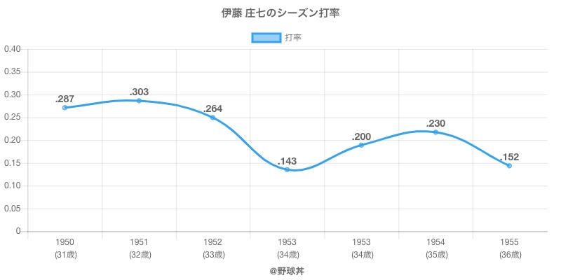 伊藤 庄七のシーズン打率