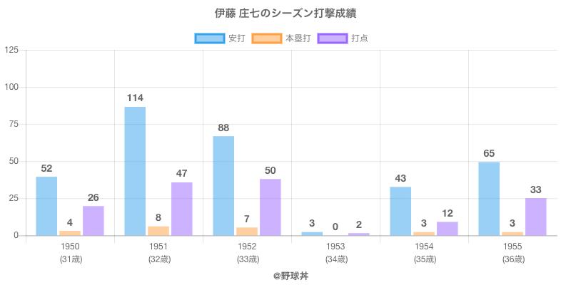 #伊藤 庄七のシーズン打撃成績