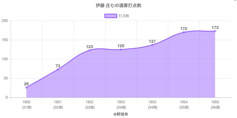 #伊藤 庄七の通算打点数