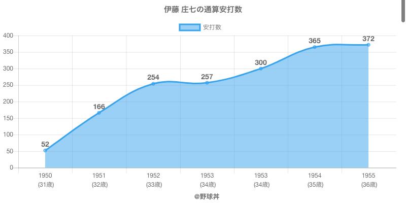 #伊藤 庄七の通算安打数