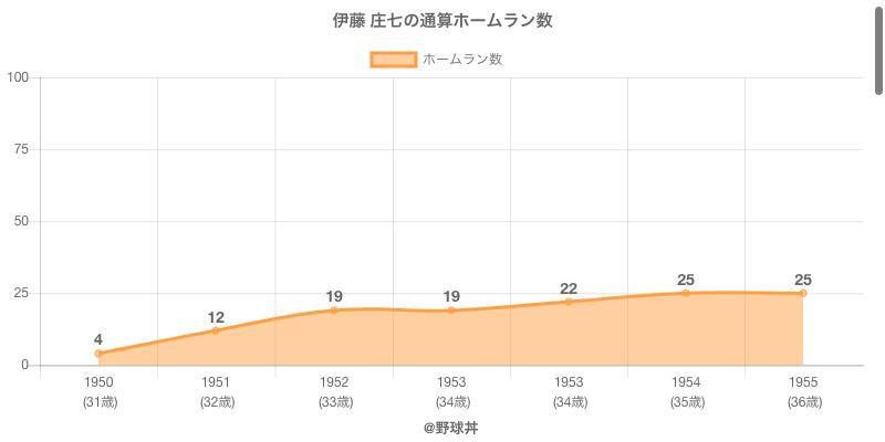 #伊藤 庄七の通算ホームラン数