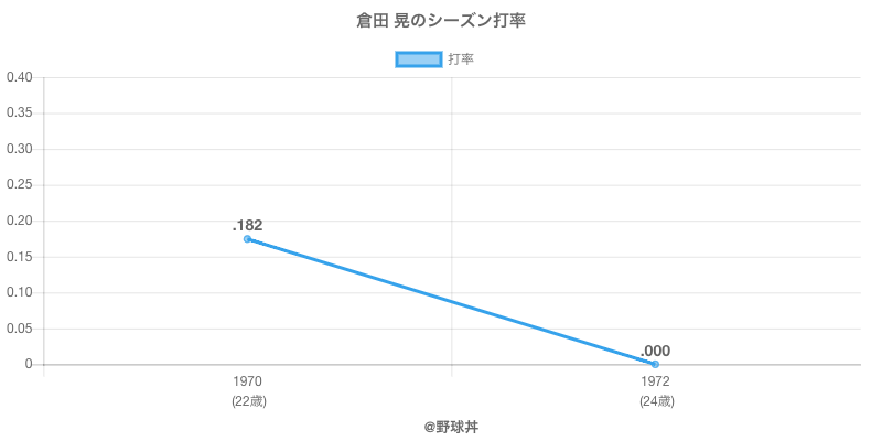 倉田 晃のシーズン打率