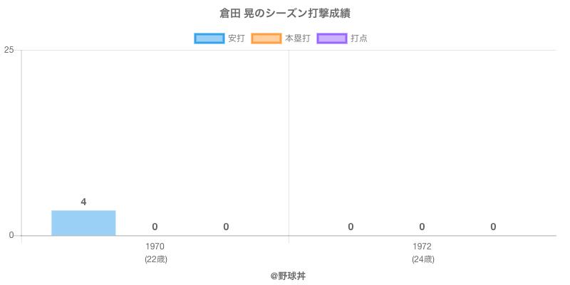 #倉田 晃のシーズン打撃成績
