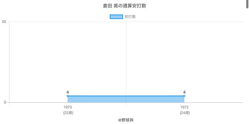 #倉田 晃の通算安打数