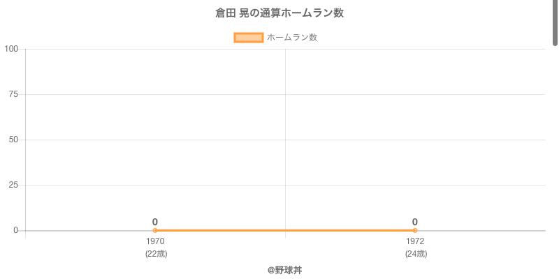 #倉田 晃の通算ホームラン数