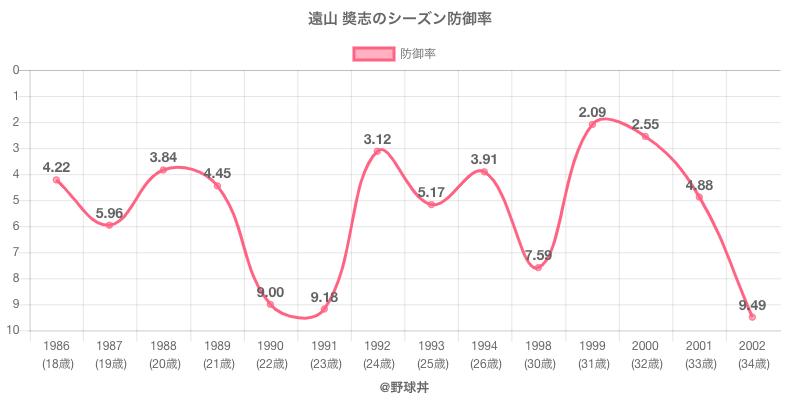 遠山 奬志のシーズン防御率