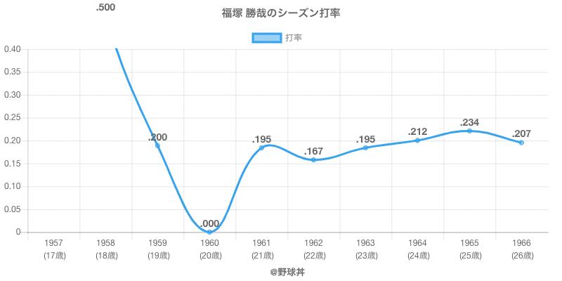 福塚 勝哉のシーズン打率