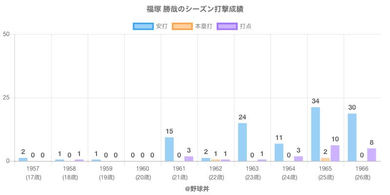 #福塚 勝哉のシーズン打撃成績