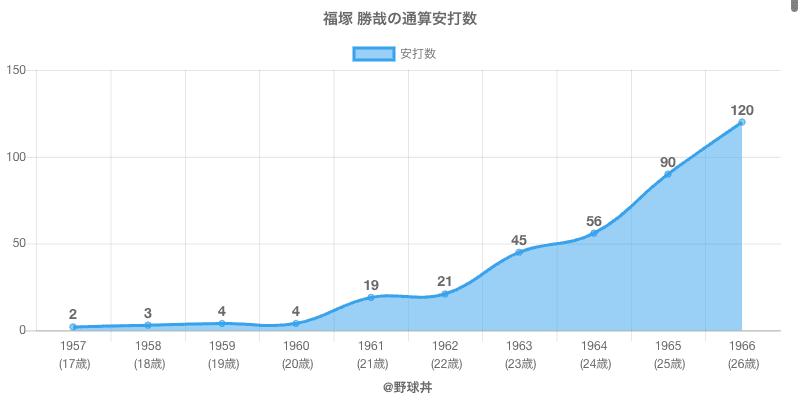 #福塚 勝哉の通算安打数