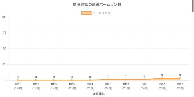 #福塚 勝哉の通算ホームラン数