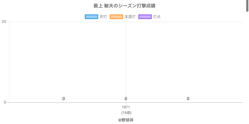 #薮上 敏夫のシーズン打撃成績