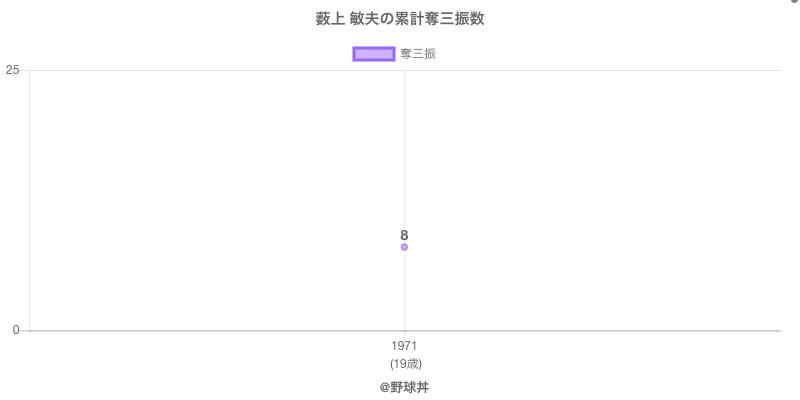 #薮上 敏夫の累計奪三振数