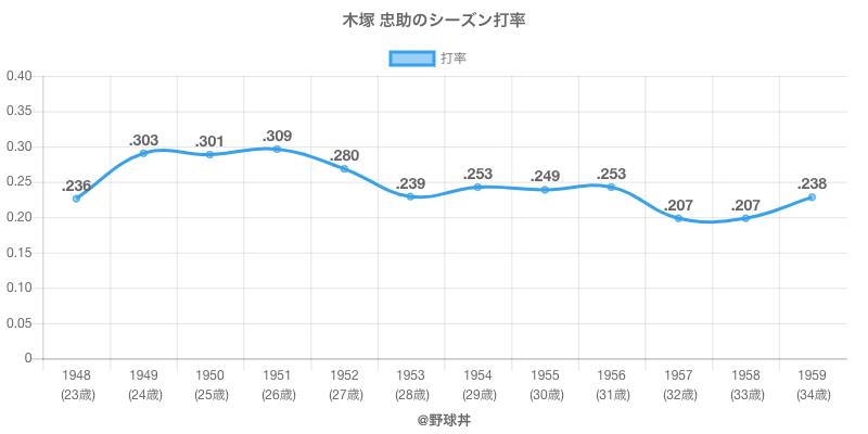 木塚 忠助のシーズン打率