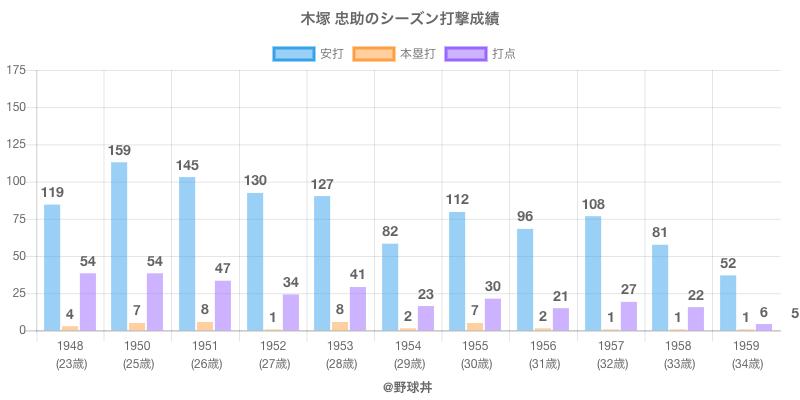 #木塚 忠助のシーズン打撃成績