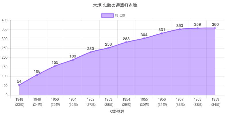 #木塚 忠助の通算打点数