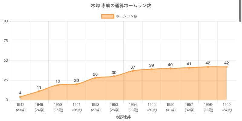 #木塚 忠助の通算ホームラン数