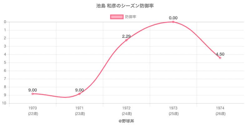 池島 和彦のシーズン防御率