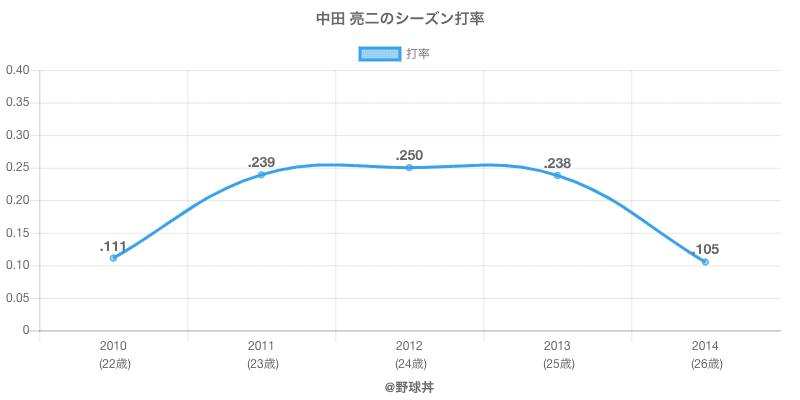 中田 亮二のシーズン打率