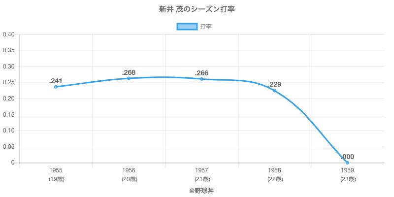 新井 茂のシーズン打率