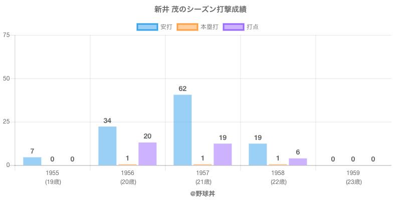 #新井 茂のシーズン打撃成績